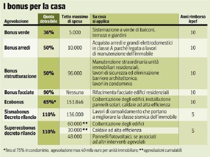 Decreto Rilancio ed economia al 110%